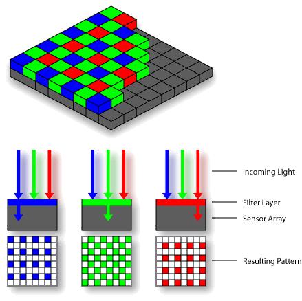 Bayer Matrix