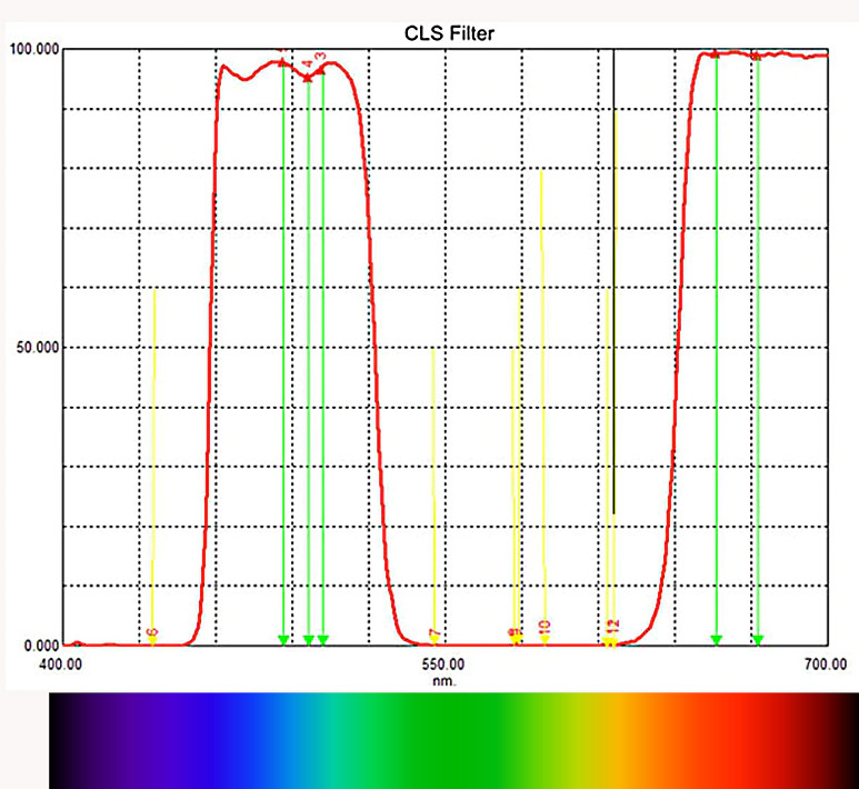 CLS svbony filter graph